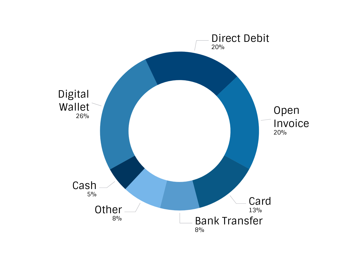 A pie chart showing the top payment methods split by value.