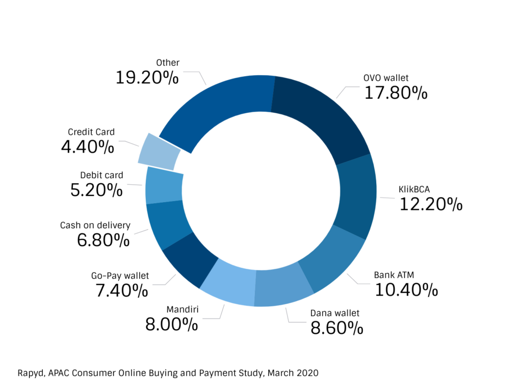 Pie chart showing preferred payment methods in Indonesia
