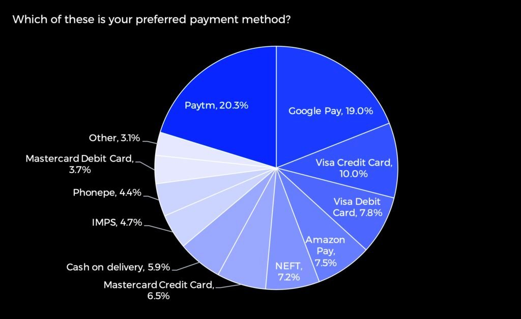 Pie Chart: Most Popular Payments Methods in India