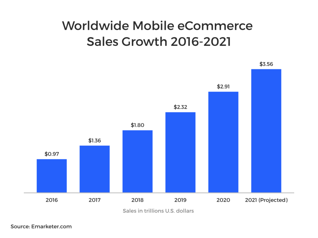 Worldwide mobile ecommerce is projected to hit 3.56 trillion by 2021.