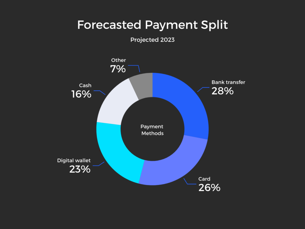 Thailand Forecasted Payment Split