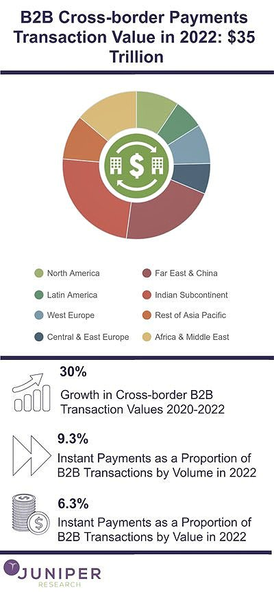 B2B Cross-Border Payments Transaction Value is $35 Trillion in 2022
