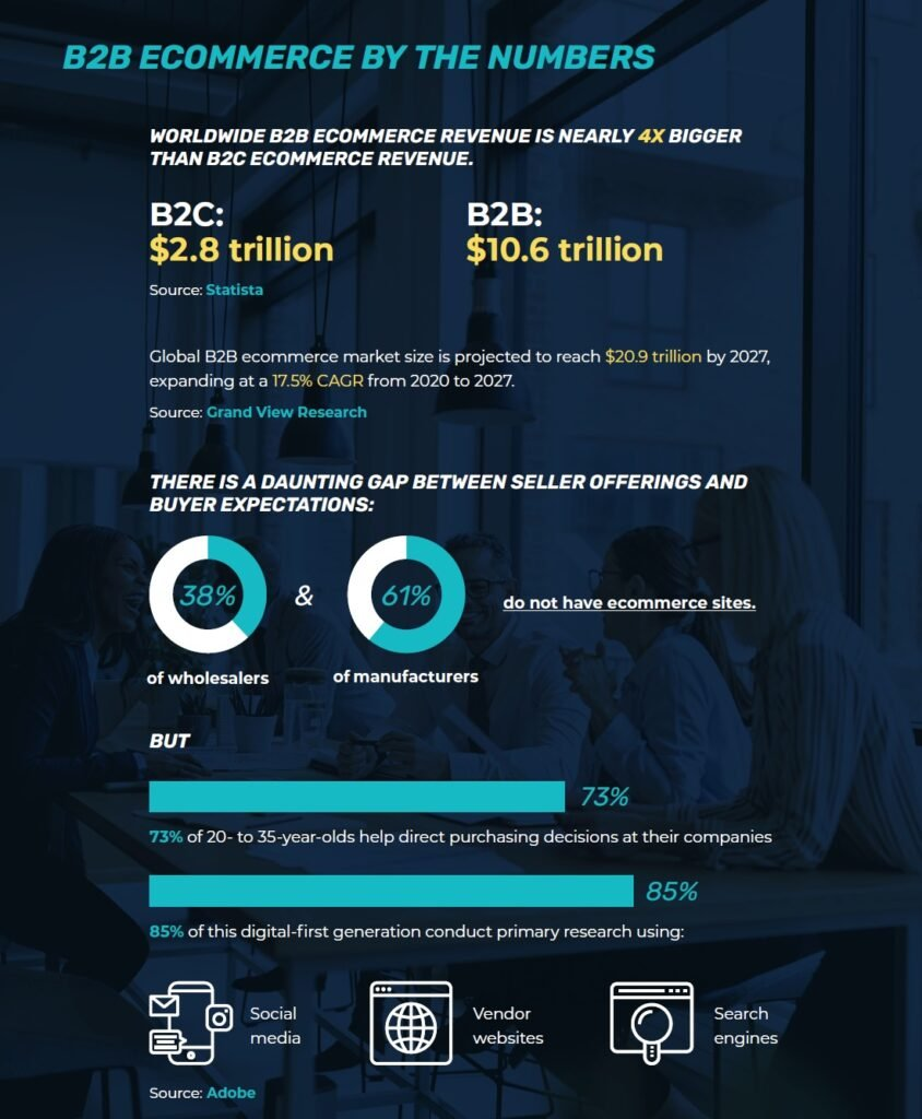 Adobe eCommerce by the Numbers